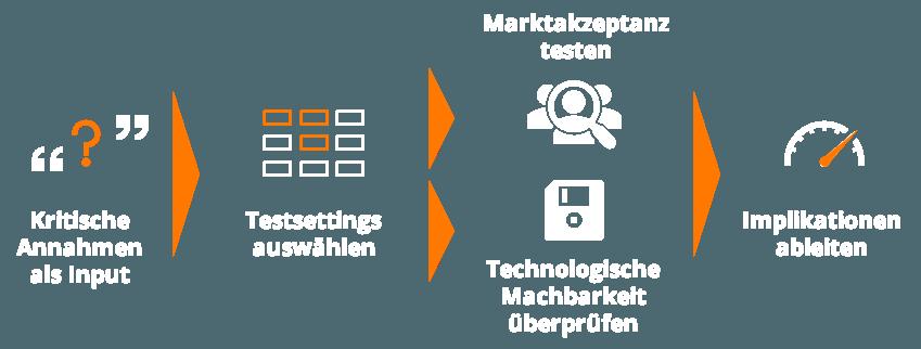 20200122-company-factory-zuerich-winterthur-2020-vorgehen-tackle-it