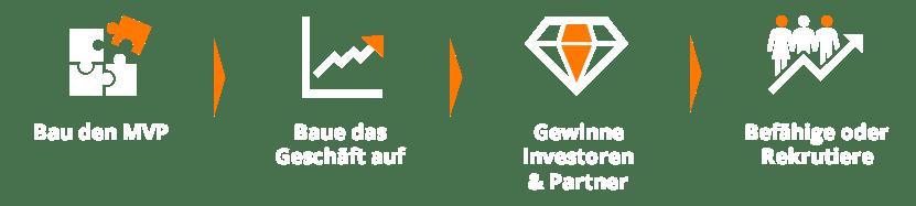 20200122-company-factory-zuerich-winterthur-2020-vorgehen-build-it