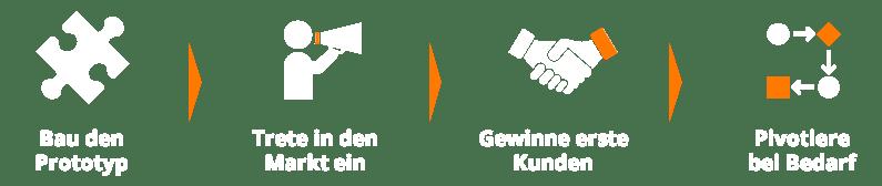 20200122-company-factory-zuerich-winterthur-2020-vorgehen-kick-it